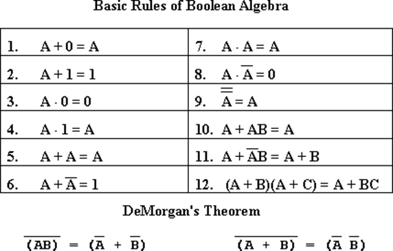 boolean theorems using examples in essay