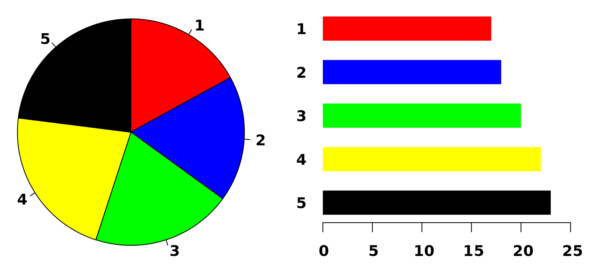 Pie chart maths steps of construction solved examples pie chart the size of an arc of each slice is proportional to the quantity it represents geenschuldenfo Images