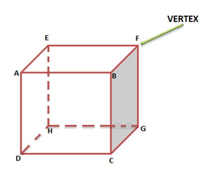 Faces, Edges & Vertices Of 3D Shapes | Geometrical Shapes