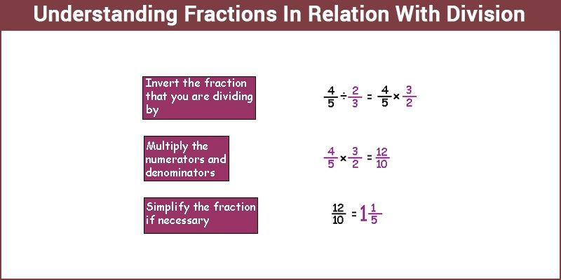 Number Names Worksheets fractions as division problems Free – Fractions and Division Worksheets