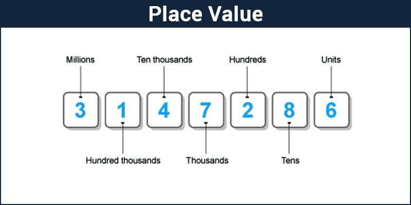 Place Value Chart  Definition  Examples  Decimal Number System
