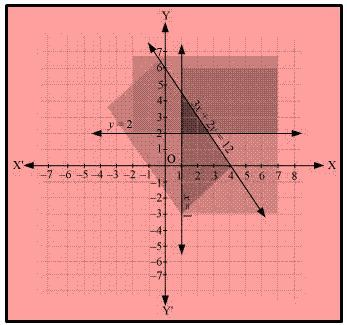 Linear Inequalities - Common Shaded Area
