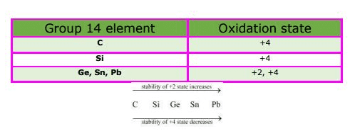 The p – Block Elements