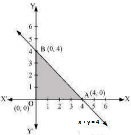 Chapter 12: Linear Programming