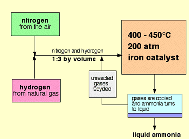 P – Block Elements