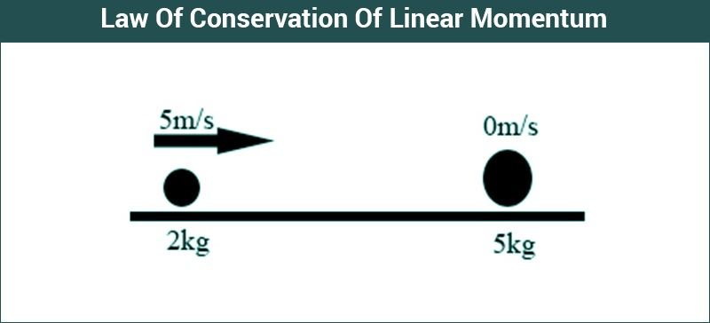Law Of Conservation Of Linear Momentum Examples | Derivation