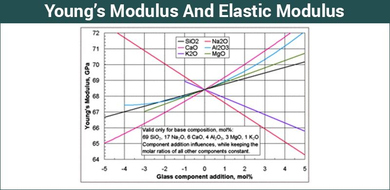 how does the young's modulus of Elasticity is the property of solid materials to return to their original shape and size  but shape does not:  young's modulus is defined for all shapes and.