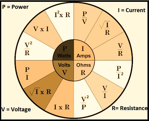 Ohm's Law Pie Chart