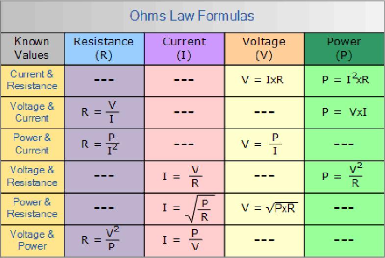 Ohm's Law Matrix Table