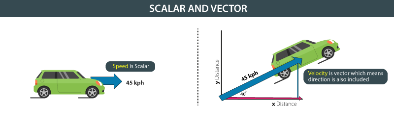 Mesmerizing what is the difference between a vector and a scalar photographs