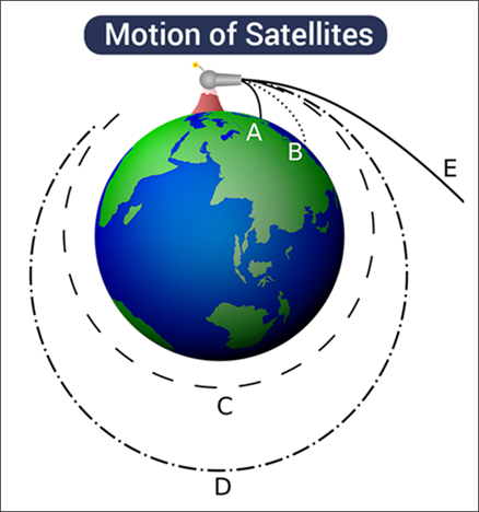 Motion of Satellites
