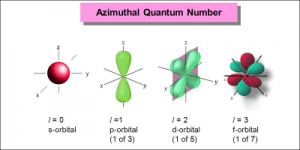 Azimuthal Quantum Number - Definition | Magnetic Quantum Number