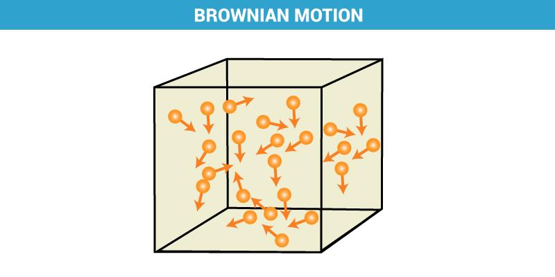 Browninan Motion