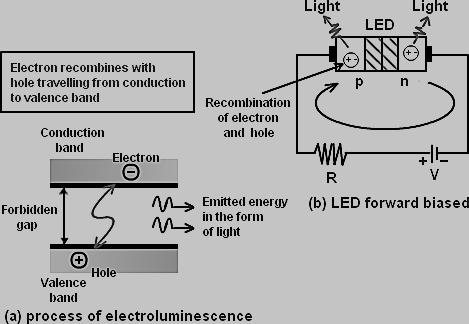 LED Basic Operation