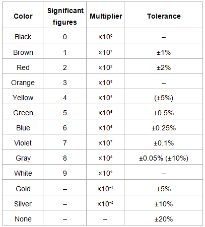 Resistivity and electrical conductivity of various for 1 resistor values table