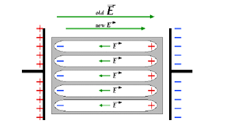 Effect of Dielectric on Capacitance