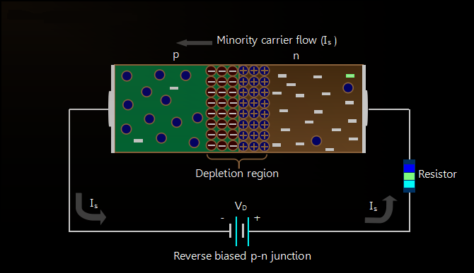 Reverse-biased-PN-junction-diode