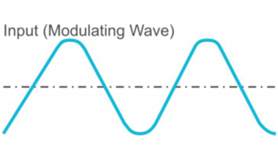 Modulation and Demodulation