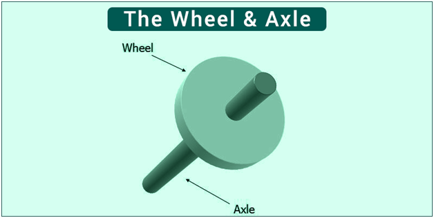 Wheel And Alxe : Wheel axle mechanism working simple machines