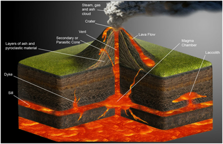 Volcano Eruption - Definition, Types and Causes | Volcano Eruption ...