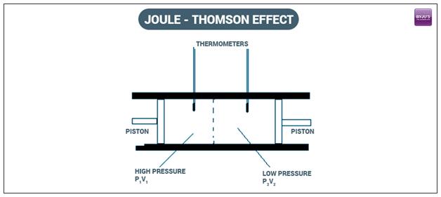 Joule-Thomson Effect