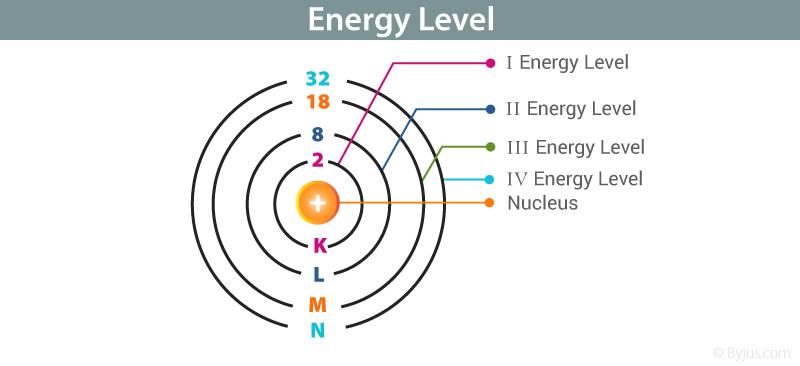 Energy Level - Principal Quantum Number | Bohr's Atomic ...