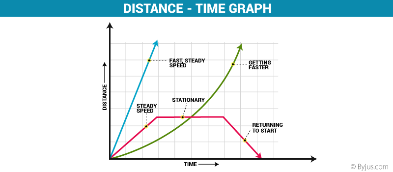 Distance - Time Graph