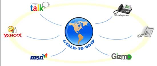 gtalk2voip featues
