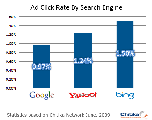Bing VS Yahoo VS google in terms of ad clicks