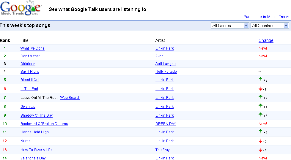 google music trends