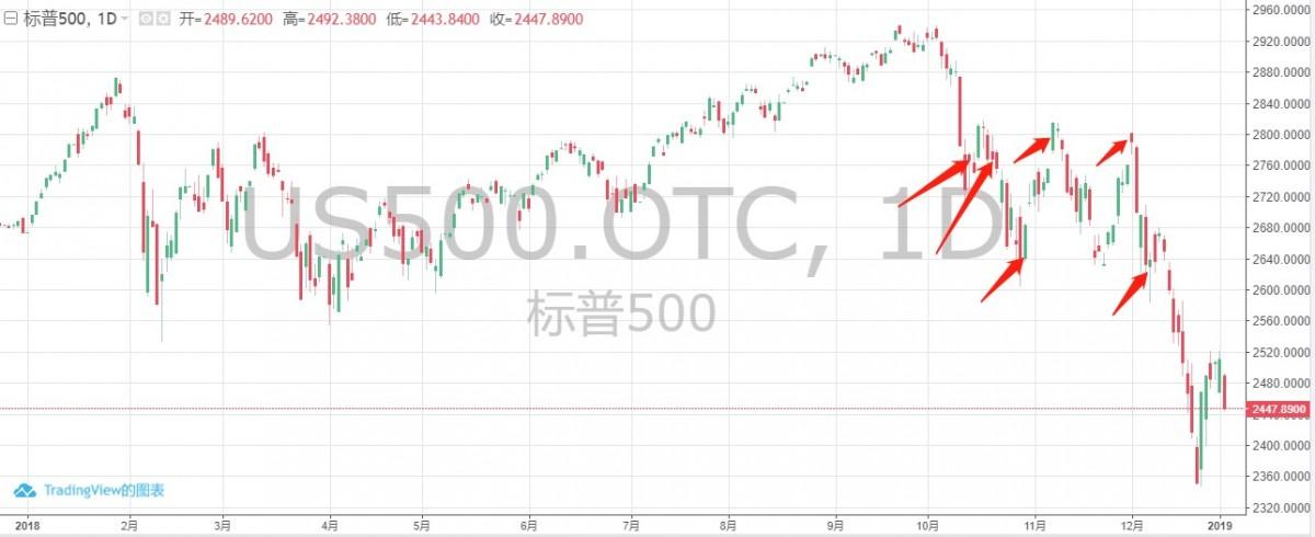 標普500指數日線圖,Kolanovic六次呼籲撈底美股的時間,華爾街見聞