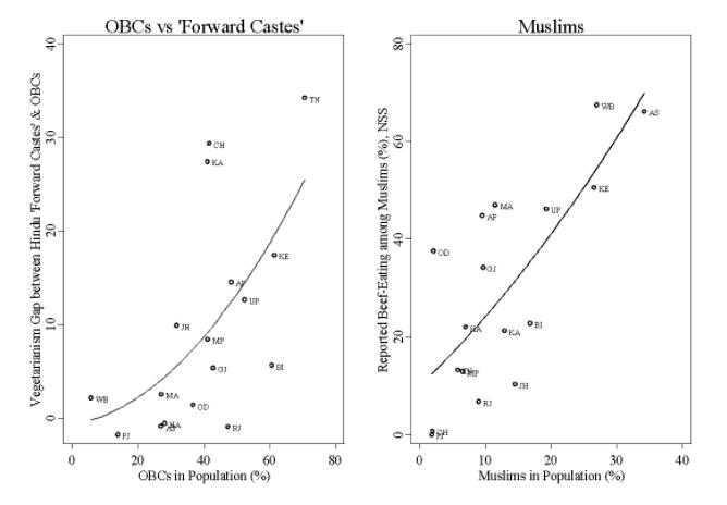 اوبی سی اور مسلم کی حصے داری