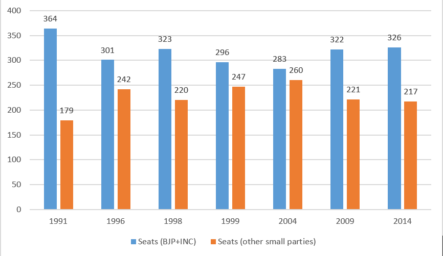 Seat BJP+INC
