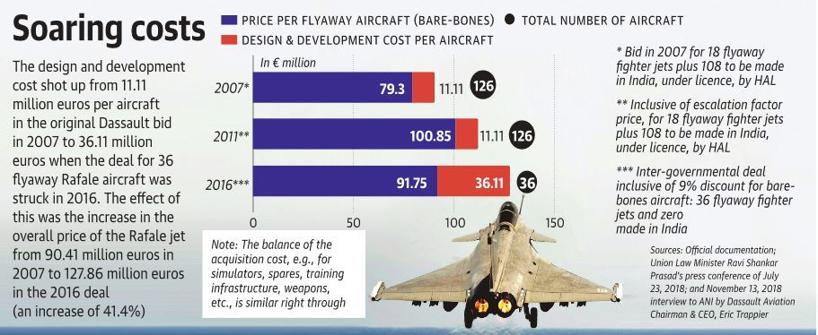 Rafale-The-Hindu-Report