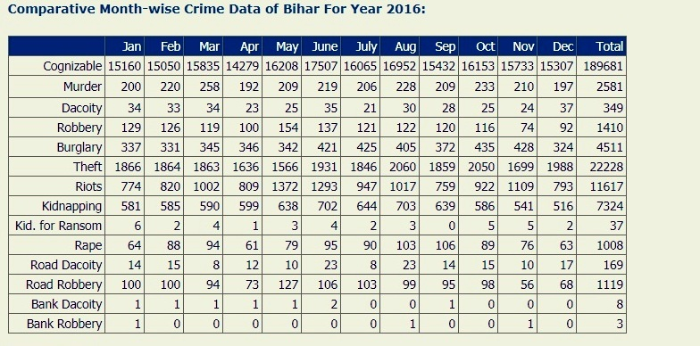 Comparative Month-wise Crime Data of Bihar For Year 2016