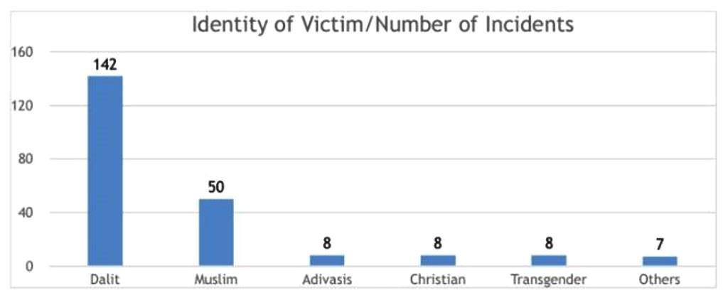ایمنسٹی انڈیا کے مطابق ہیٹ کرائم کے سب سے زیادہ 142 معاملے دلت کمیونٹی کے خلاف ہوئے۔