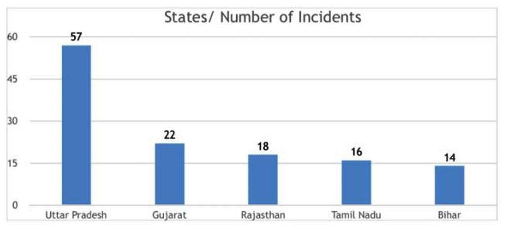 ایمنسٹی انڈیا کے مطابق سال 2018 میں ہیٹ کرائم کے سب سے زیادہ 57 معاملے اتر پردیش میں سامنے آئے۔