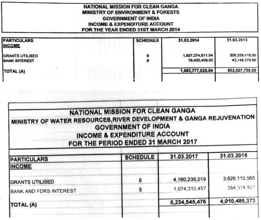 آر ٹی آئی کے تحت ملی جانکاری کے مطابق مارچ 2014 تک میں سود سے کمائی 7 کروڑ روپے تھی اور مارچ 2017 آتےآتے یہ رقم بڑھکر 107 کروڑ روپے ہو گئی۔