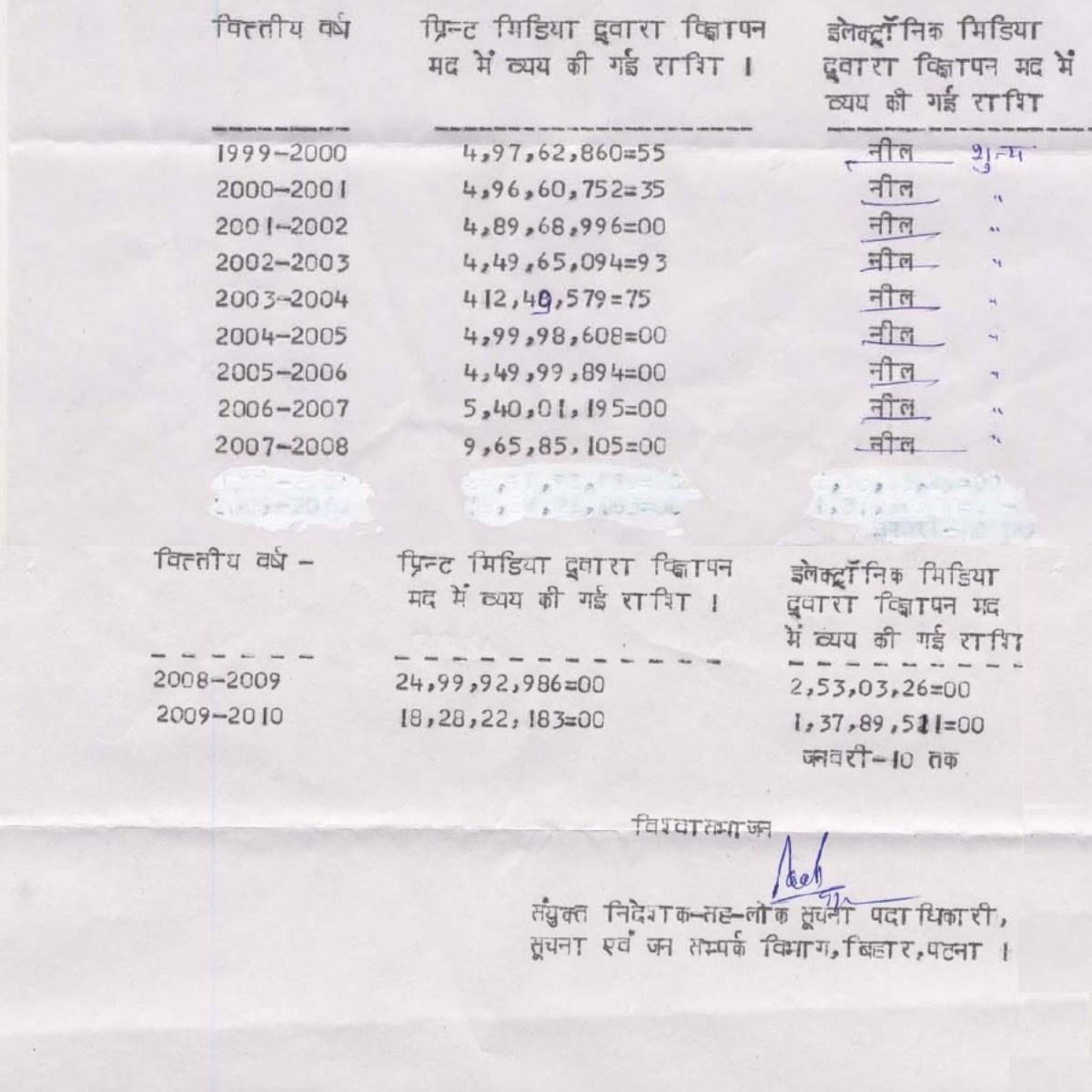مالی سال 2000سے2001 سے لےکر 2009سے2010 یعنی 10 سالوں میں بہار حکومت کی طرف سے 102.89 کروڑ روپے اشتہار پر خرچ کئے گئے۔