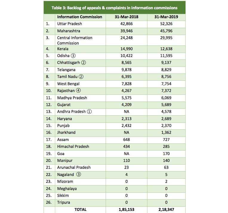 ملک بھرکے انفارمیشن کمیشن میں زیر التوا معاملوں کی تعداد