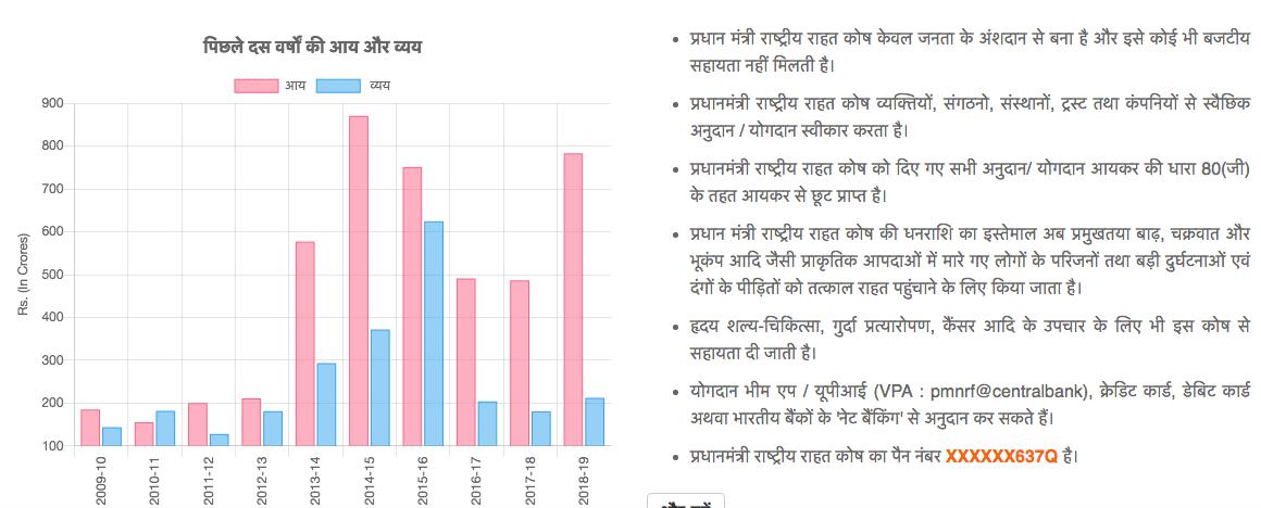 پی ایم این آر ایف کے تحت پچھلے دس سال میں آمدنی اور خرچ کی تفصیل(ماخذ : پی ایم این آر ایف ویب سائٹ)