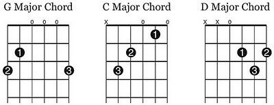 Pic caption: The 3 basic Guitar chords of G, C and D. Image courtesy of Art of Manliness.com