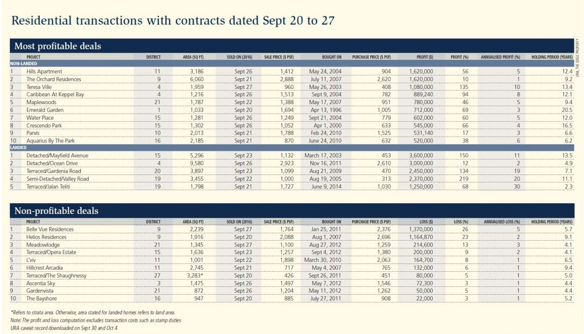 Residential transactions with contracts dated Sept 20 to 27 - EDGEPROP SINGAPORE