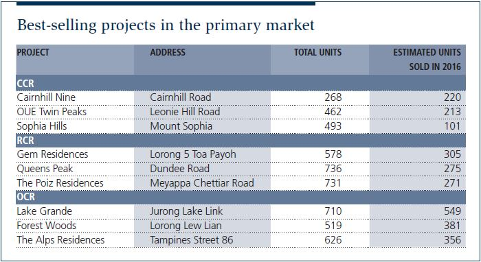 Best-selling projects in the primary market