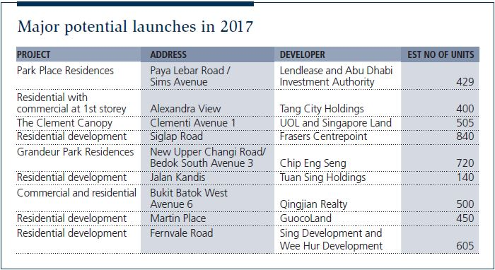 Major potential launches in 2017