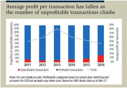 Average profit per transaction has fallen as the number of unprofitable transactions climbs