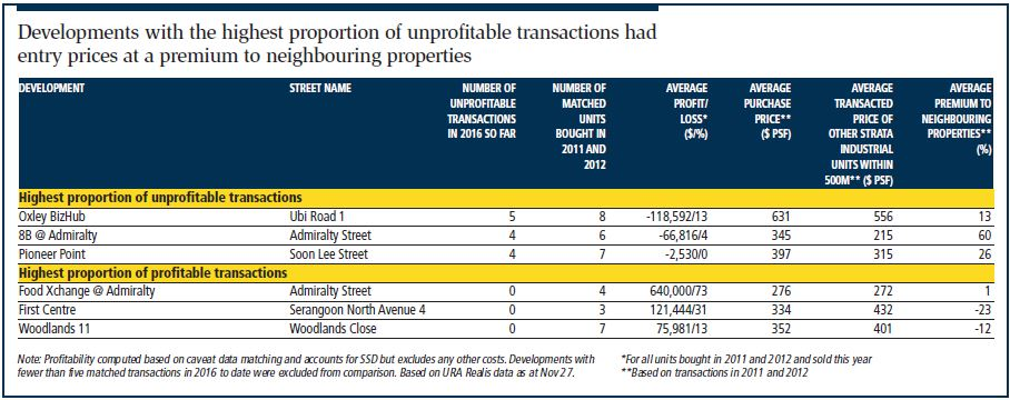 Developments with the highest proportion of unprofitable transactions had entry prices at a premium to neighbouring properties