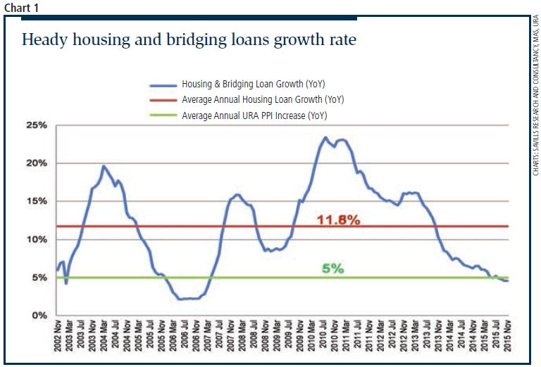 housing and bridging loans rate - EDGEPROP SINGAPORE