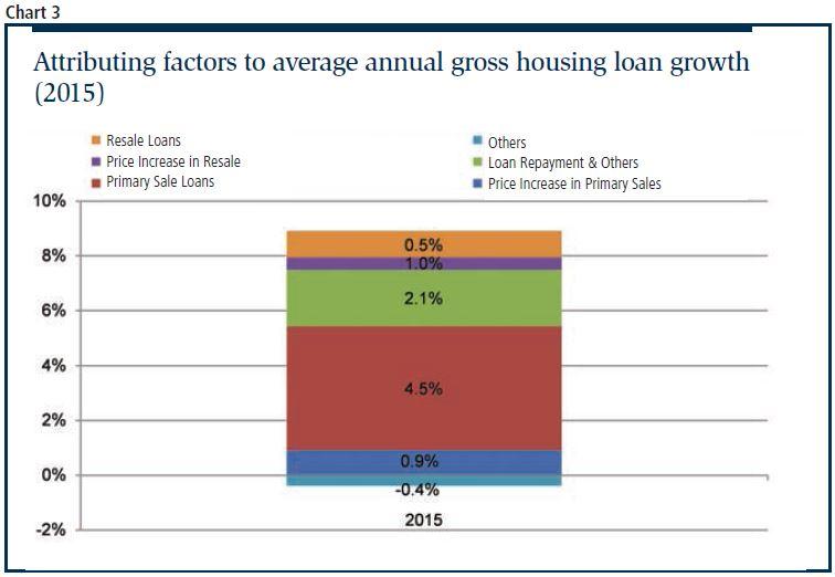 housing loan growth - EDGEPROP SINGAPORE