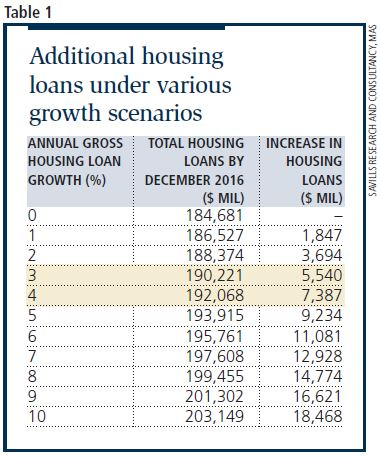 additional housing loans - EDGEPROP SINGAPORE